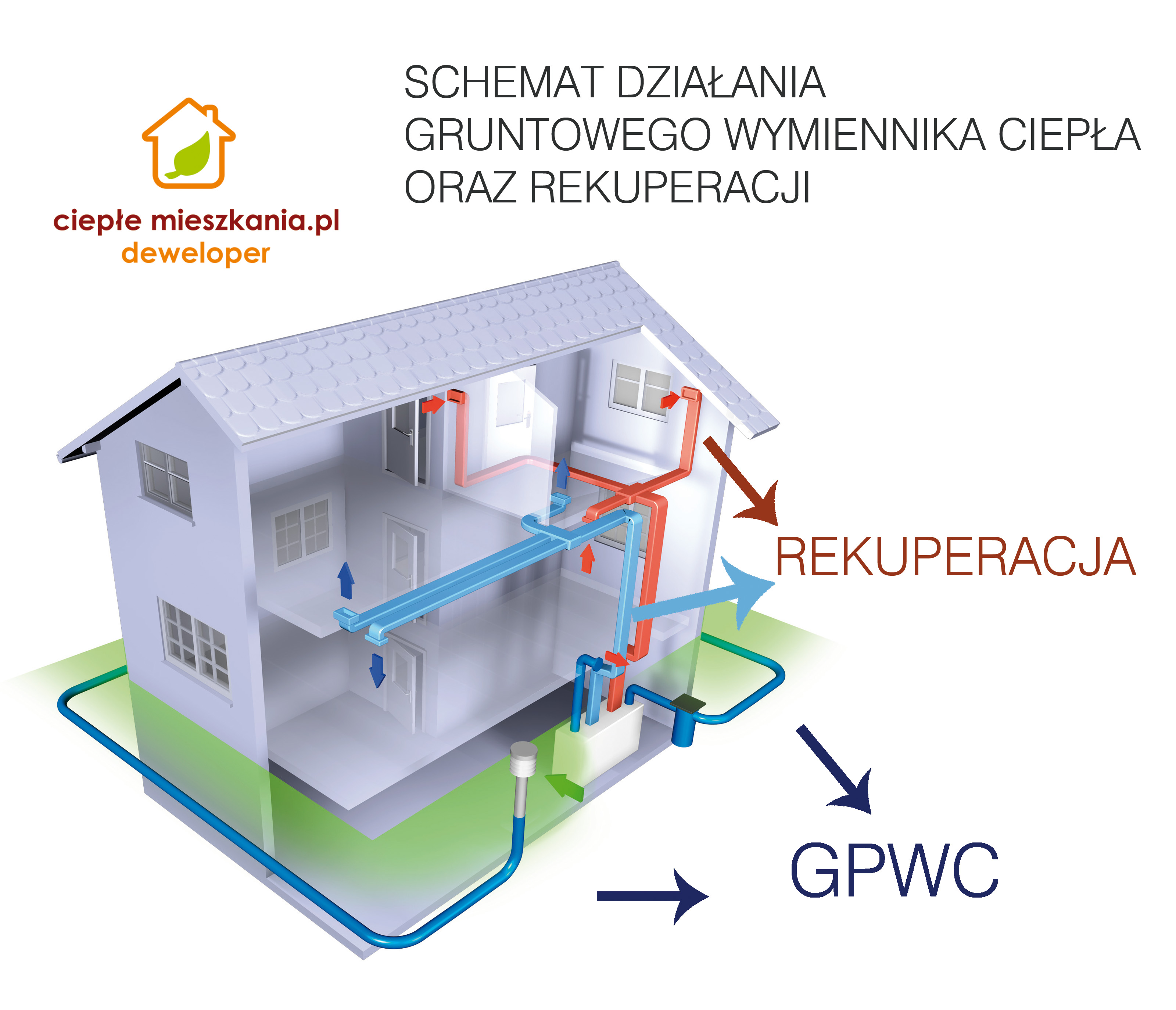 www GPWC REKUPERACJA
